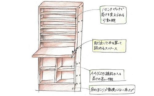 理想の本棚1